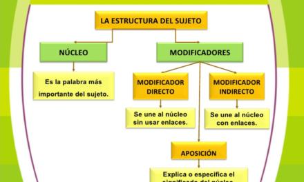 La estructura del sujeto