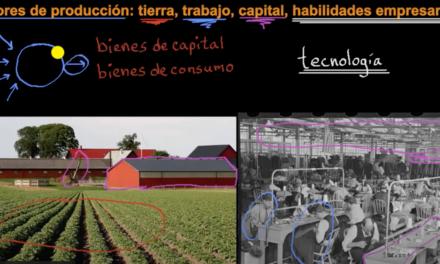 Los cuatro factores de producción   Khan Academy en Español