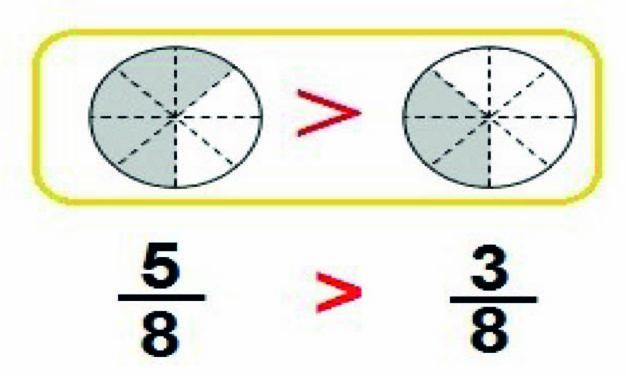 Comparación de fracciones